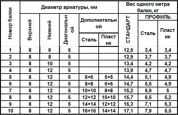 В таблице представлены основные характеристики балок перекрытий СТАНДАРТ И ПРОФИЛЬ со стальной и пластиковой дополнительной продольной арматурой.
